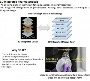 3D Integrated Pharmaceuticals