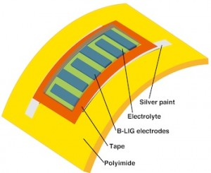 Boron-Infused Microsupercapacitor for Wearables