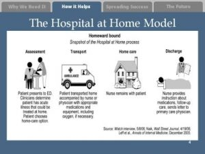 Hospital at Home Model