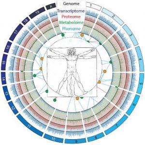 Proteomics in Personalized Medicine