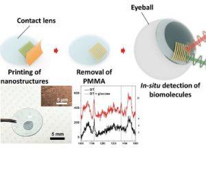 Glucose Sensing Contact Lens